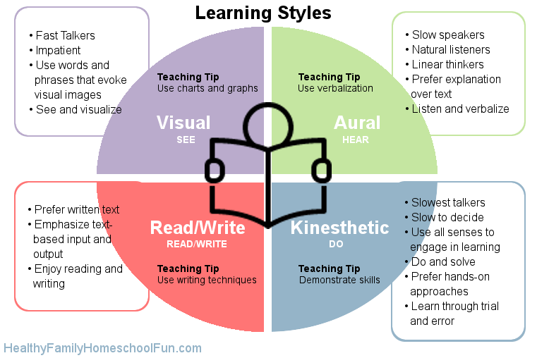 vark learning style The four different learning styles are visual, auditory, read/write and kinesthetic, or vark read more to see which one you are.